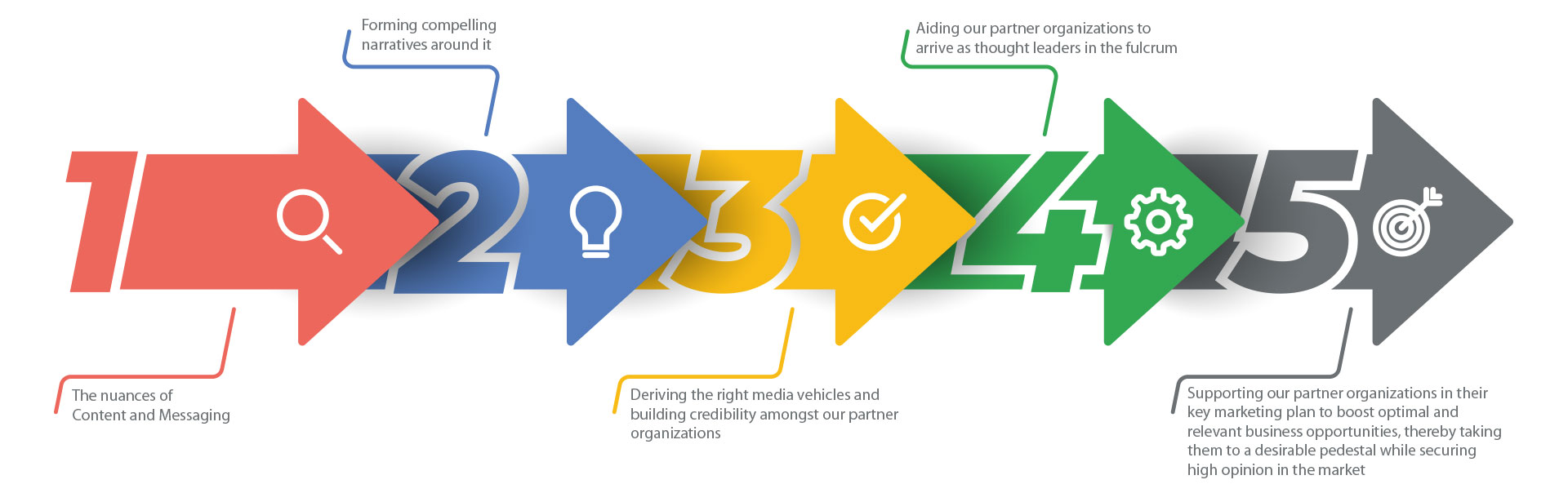 Maqlaim Marketing Process